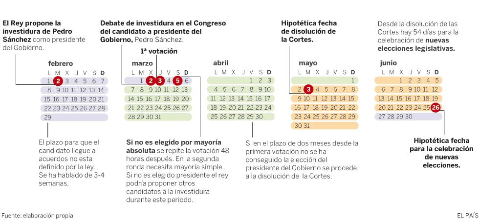 Calendario de la Investidura