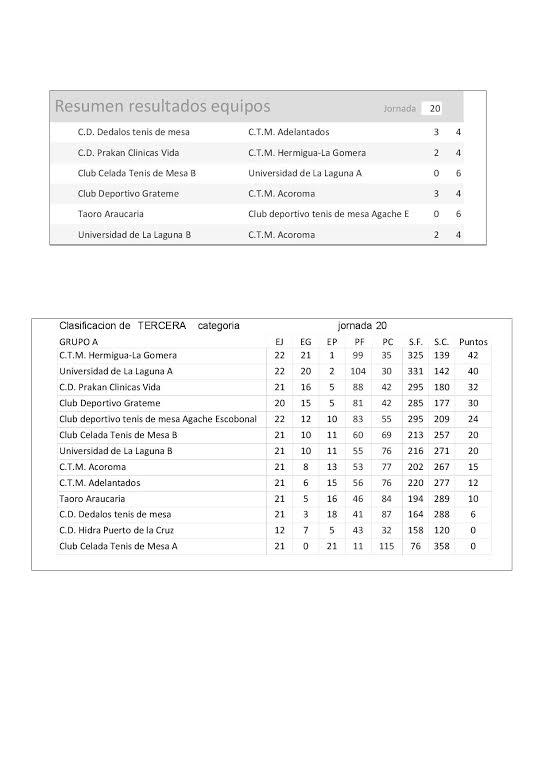 Resumen y clasificación de equipos
