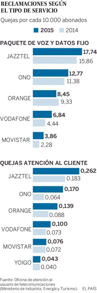 Los comerciales de jazztel llaman hasta 20 veces a un for Oficina jazztel