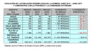 evolución del paro en La Gomera 2016 2017